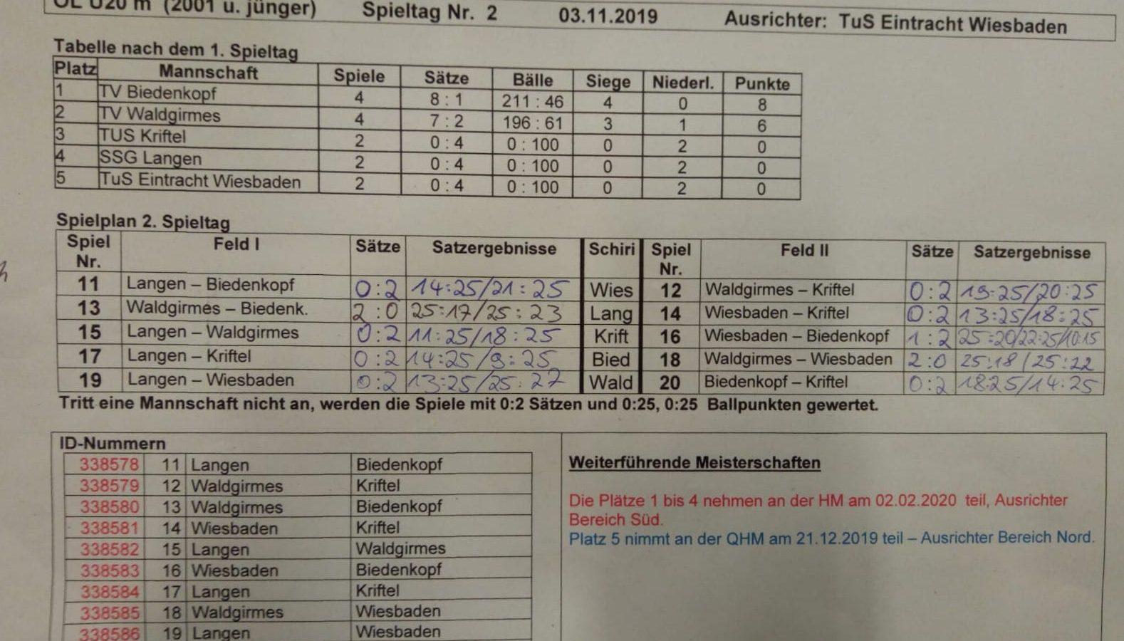 U20m fährt zur Hessenmeisterschaft